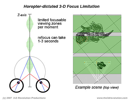 Horopter-dictated limitation in 3-D